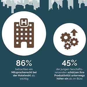 Geschäftsreisen sind besonders bei Millennials beliebt